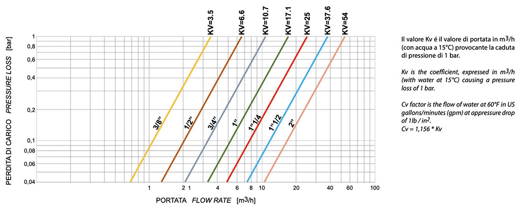 VIP EVO PN40 / 580 psi - diagrams and breakaway torque - FLOW RATE / PRESSURE LOSS AND NOMINAL COEFFICIENT
