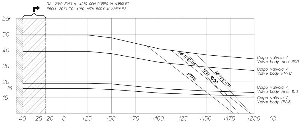 Magnum Wafer PN 16-40 ANSI 150-300 carbon steel ball valve - diagrams and breakaway torque - Temperature/pressure diagram for carbon steel valve