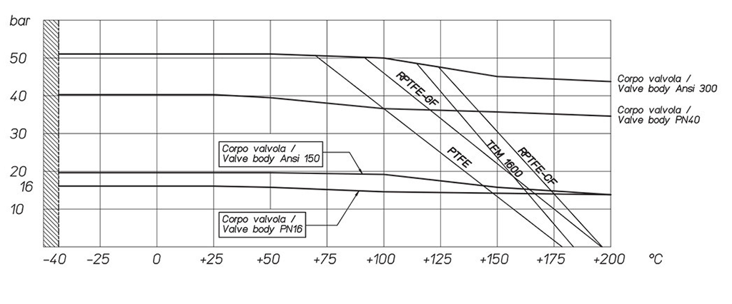Magnum Wafer PN 16-40 ANSI 150-300 carbon steel ball valve - diagrams and breakaway torque - Temperature/pressure diagram for stainless steel valve