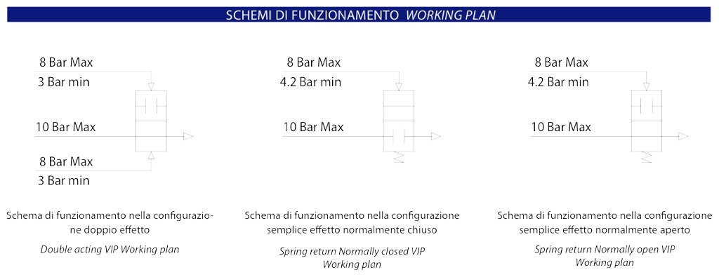 VIP - Pneumatic Coaxial Valve - diagrams and working plan -